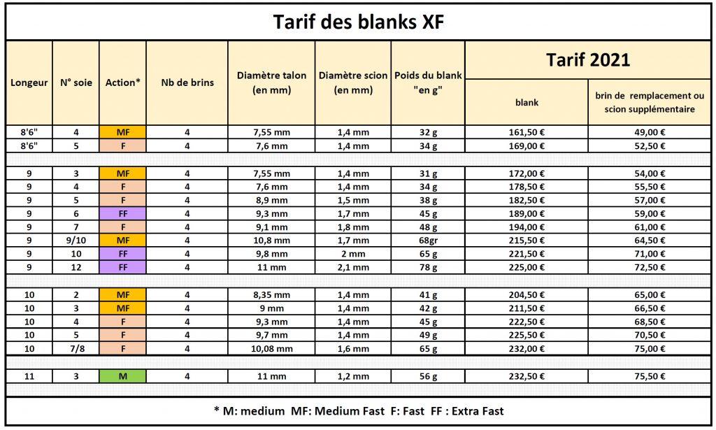 Tarifs blanks XF 2021